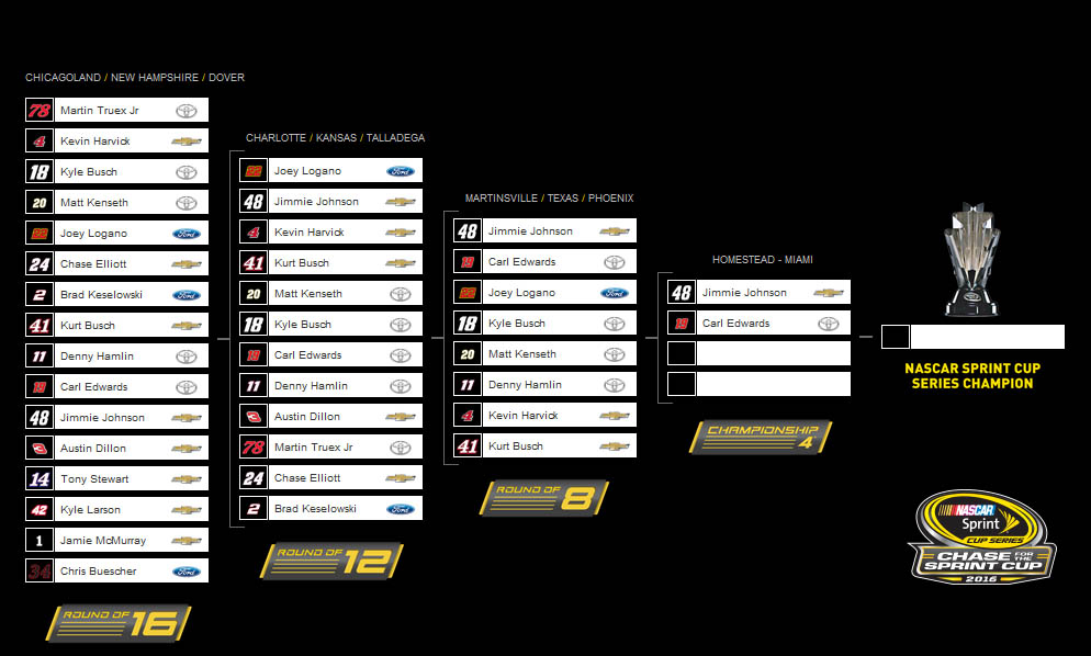 The 2016 Chase grid after Texas (NASCAR)